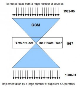 Creation of GSM