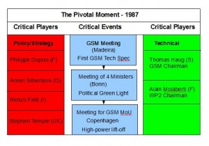 GSM's critical moment